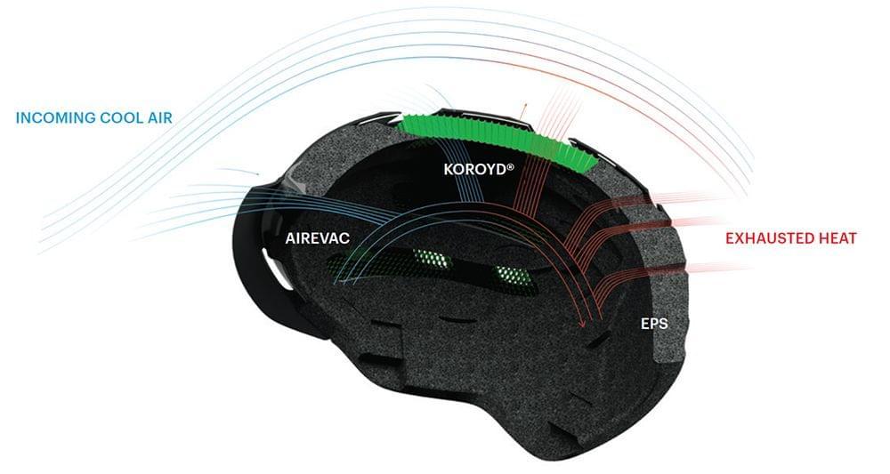 b5dcf0213 ... a traumatických poranění mozku coby následku úderu do hlavy při pádu na  lyžích. Technologie Koroyd využívají hlavně lyžařské a snowboardové helmy  Smith.