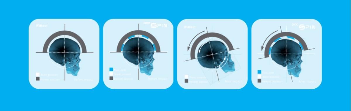 0eb237ddf Oba systémy využívají k pohlcení devastujících rotačních sil kluznou vložku  mezi dvěma vrstvami skořepiny helmy, které se při pádu vůči sobě pootočí.